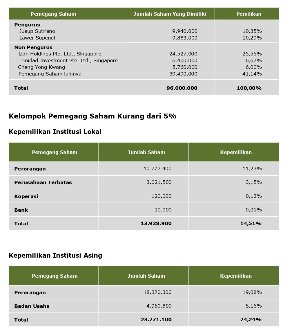 Kepemilikan & Informasi Saham_page-0001